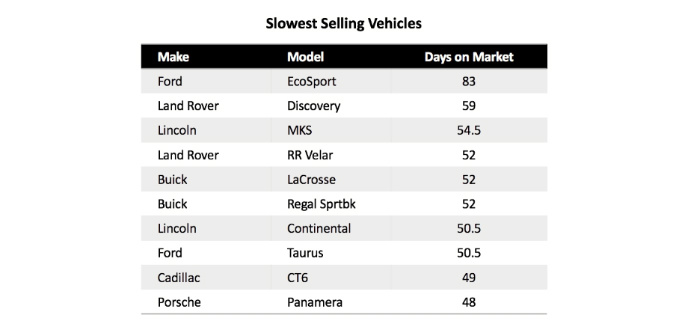 Slowest-selling chart (2)